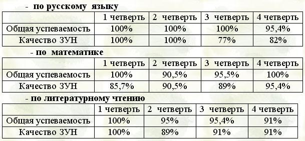Анализ контрольных работ на